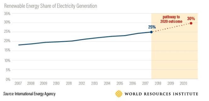 Part d'énergies renouvelables dans la production d'électricité mondiale. Elle était de 25 % en 2017 et pourrait atteindre 30 % en 2020.
