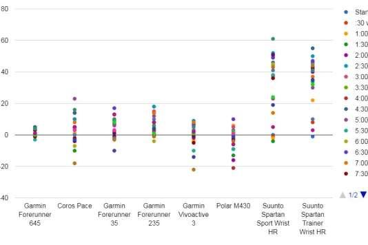 Certaines montres ont comptabilisé plus de battements par minute, et d'autres moins, que la mesure de référence durant dix minutes d'alternance entre marche et course. Voici les résultats. Plus les points sont proches de zéro, meilleure est la performance.