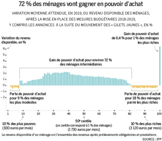 Les Mesures D Urgence De Macron Ont Dope Le Pouvoir D Achat