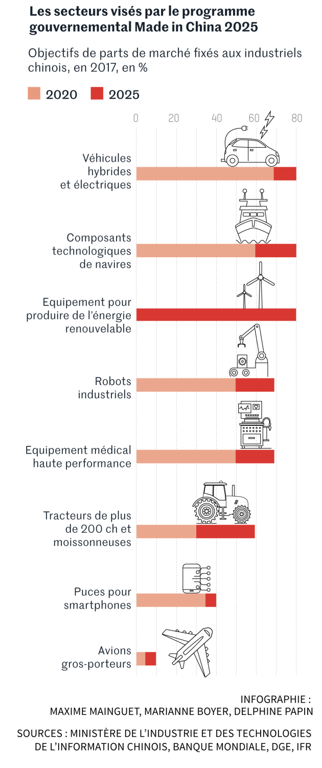 Avec les nouvelles technologies Made in China 2025, Pékin