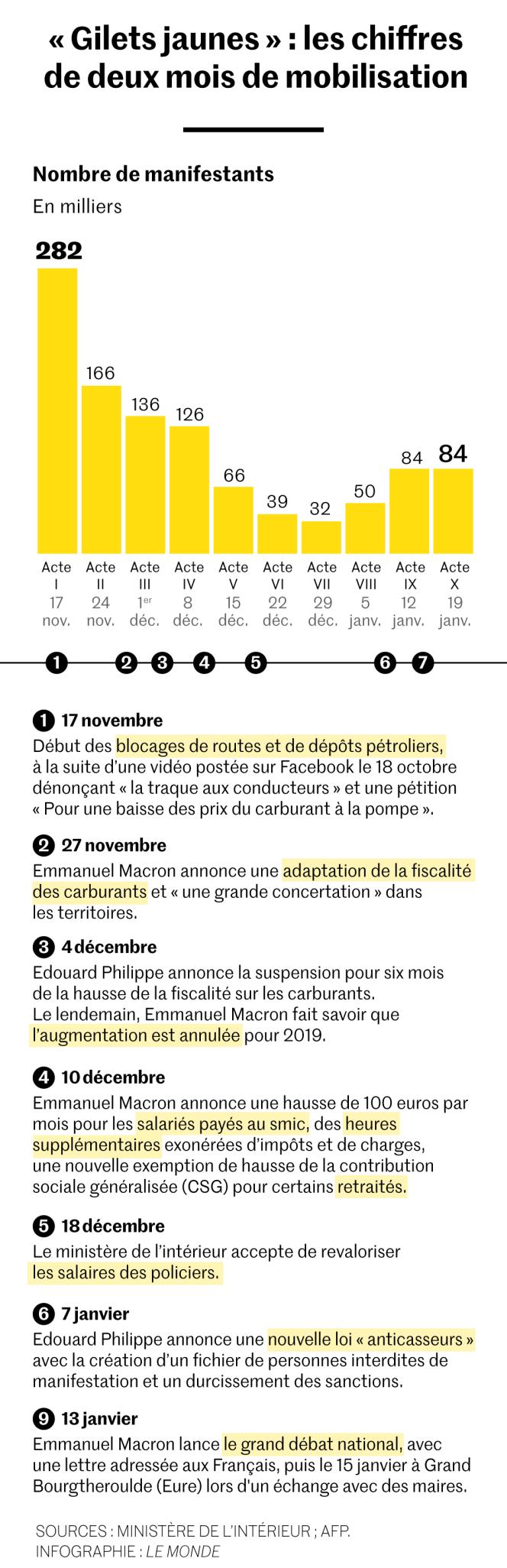 Evolution de la mobilisation des« gilets jaunes» chaque samedi depuis le 17 novembre 2018.