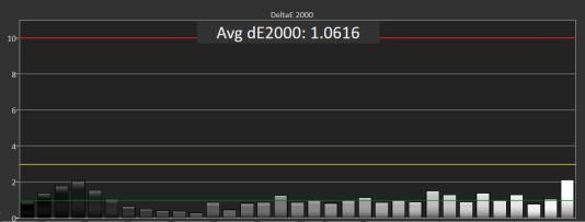 Lors de nos tests, les niveaux de gris du HP Z24n G2 ont rarement dépassé une valeur DeltaE 2000 de 1,0, un résultat impressionnant qui signifie que l'écran permet de réaliser des travaux d'impression.