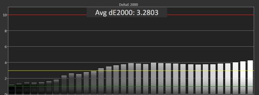 Les préréglages colorimétriques de l'Asus VS239H-P manquaient de fidélité lors de nos tests, avec une valeur DeltaE 2000 pour les niveaux de gris atteignant le plus souvent 3,0 et 4,0.
