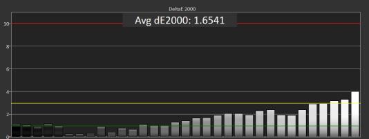 Ce graphique montre la fidélité des gris du Dell U2415, sur 33 points de mesure différents. Au cours du test, plus de la moitié d'entre eux sont restés en dessous d'une valeur DeltaE 2000 de 2,0, ce qui est très précis. Seuls les blancs les plus lumineux ont atteint une valeur de 3,0 ou plus.