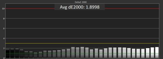 La valeur DeltaE 2000 moyenne de l'Asus pour ses niveaux de gris en mode sRGB a indiqué une précision presque deux fois supérieure à celle de ses niveaux de gris en mode par défaut.