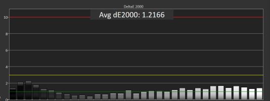 La valeur DeltaE 2000 moyenne du Dell P2415Q au cours des tests de niveaux de gris était à peine supérieure à 1,0. Ce sont uniquement ses noirs les plus sombres qui ont obtenu une valeur égale ou supérieure à 2,0.