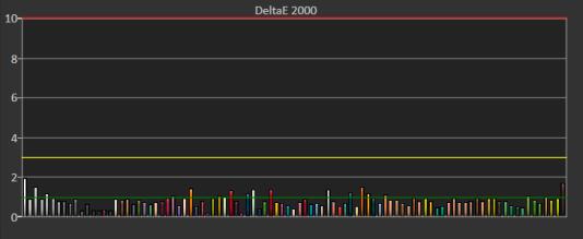 La majorité des couleurs du HP Z24n G2 ont enregistré une valeur DeltaE 2000 inférieure à 1,0.