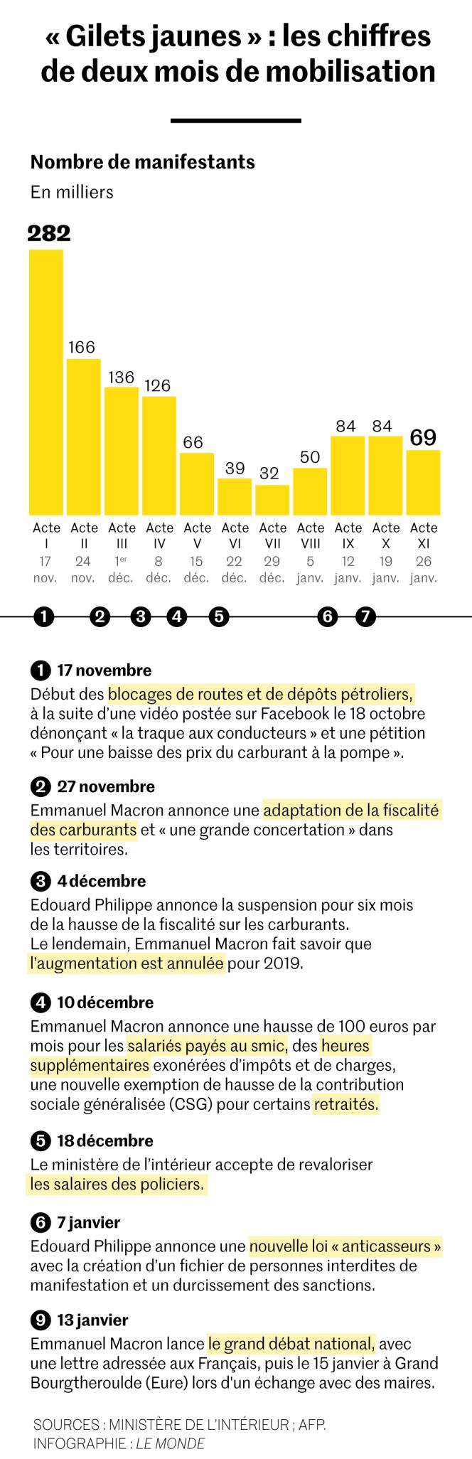 Le bilan chiffré de deux mois de mobilisation des« gilets jaunes»