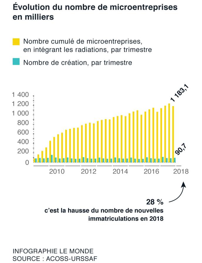 Le nombre d'autoentrepreneurs explose