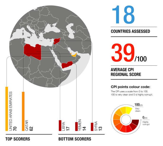 Indice de perception de la corruption en Afrique du Nord et au Moyen-Orient en 2018.