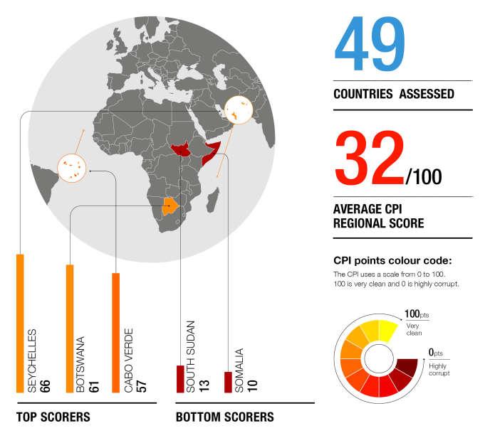 Indice de perception de la corruption en Afrique subsaharienne en 2018.