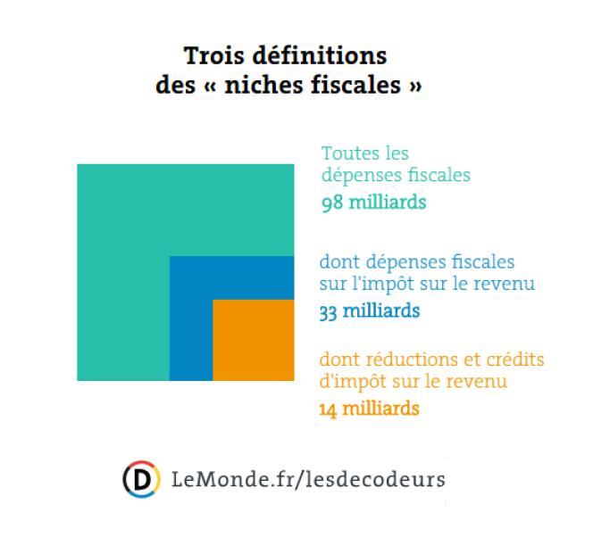 Les 14milliards d'euros évoqués par Gérald Darmanin ne représentent en réalité qu'une fraction des niches fiscales.