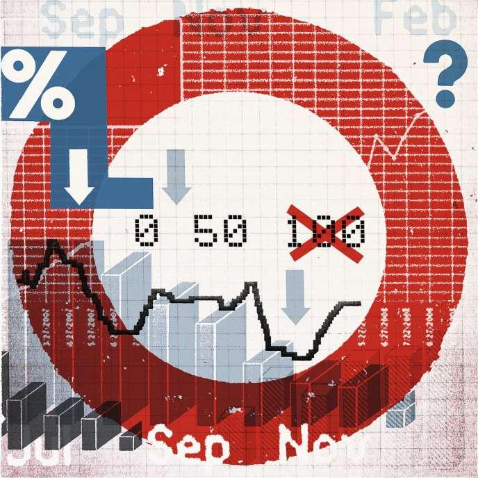 Les reculs sont d'environ 5% en moyenne pour les fonds prudents, 7,5% pour les équilibrés, 9% pour les flexibles et 10,5% pour les profils offensifs.