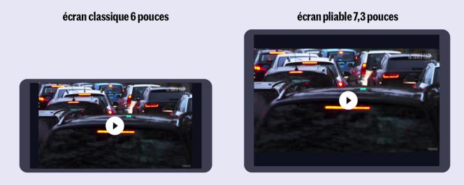 La plupart des vidéos paraîtront plus riches de détails et plus spectaculaires sur le Galaxy Fold que sur un smartphone 6pouces ordinaire.