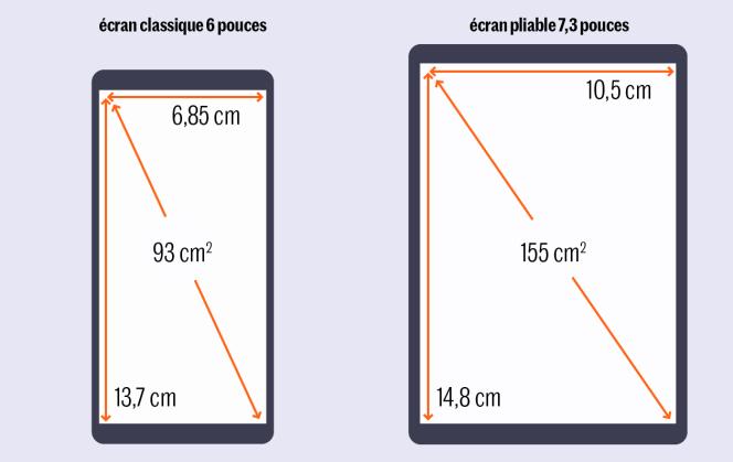 Avec une surface de 155 cm², l'écran du Galaxy Fold est plus proche de celui d'un iPad mini (193 cm²) que d'un smartphone 6pouces (93cm²).