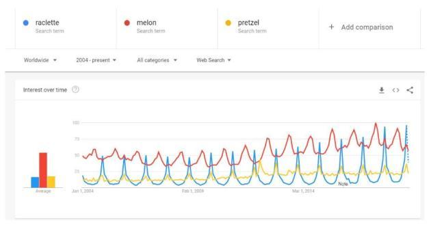 Sur le nombre de recherches effectuées par les internautes, la bataille est un peu plus rude entre la raclette et le bretzel. Le melon, lui, surnage.