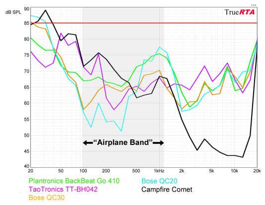Tout ce qui se trouve sous 85 dB (la ligne rouge du graphique) représenteune réduction du bruit. Plus le point est bas sur le graphique, plus la réduction de bruit est efficace à cette fréquence. La zone grisée entre 100 Hz et 1,2 kHz, appelée « Airplane Band », correspond à la zone de fréquence où se positionnent la majorité des bruits dans une cabine d'avion. Nous avons également inclus en noir le Campfire Comet — un ensemble intra-auriculaire passif — pour montrer le niveau de réduction que vous pouvez espérer obtenir sans réduction active du bruit.