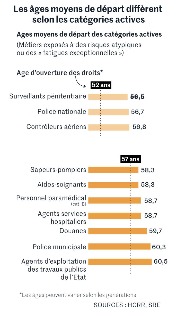 Les âges moyens de départ diffèrent selon les catégories actives.