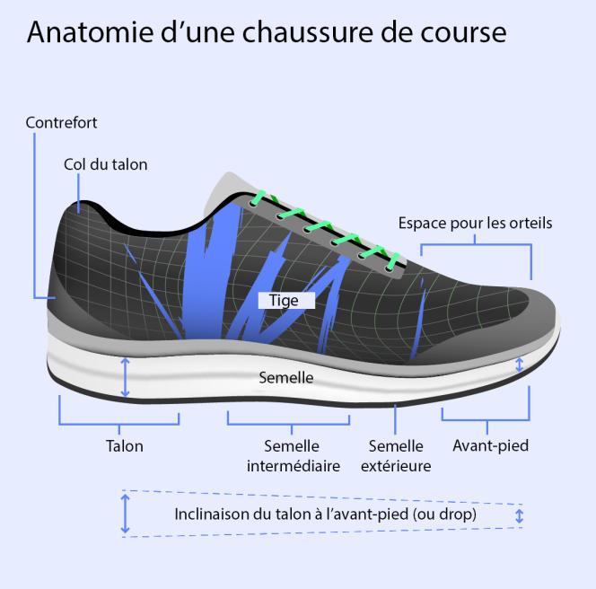 Si votre pied touche le sol talon en premier quand vous courez, mieux vaut opter pour une inclinaison (ou drop) plus importante.