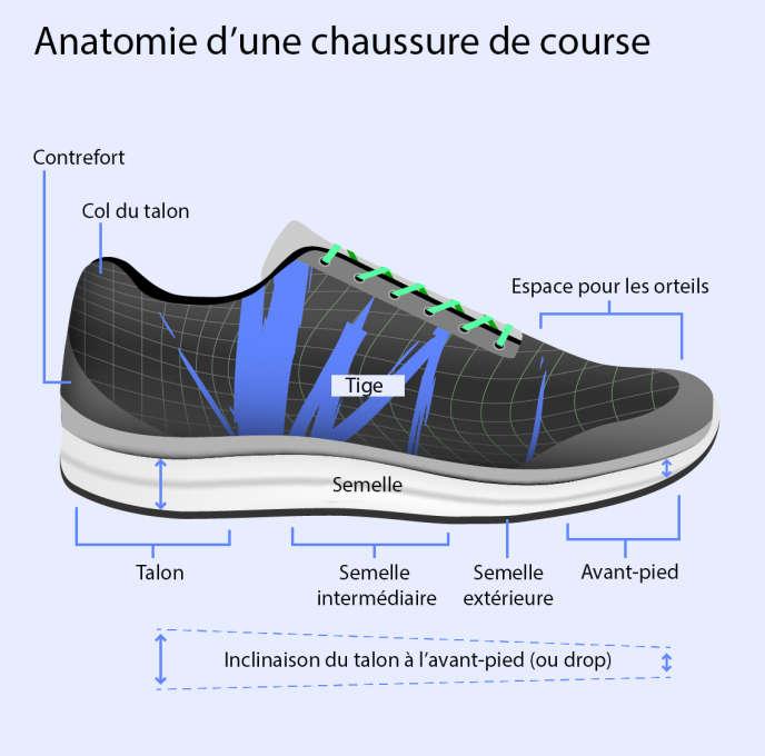 Running Les Pour Chaussures Femmes Meilleures De Flc3TK1J
