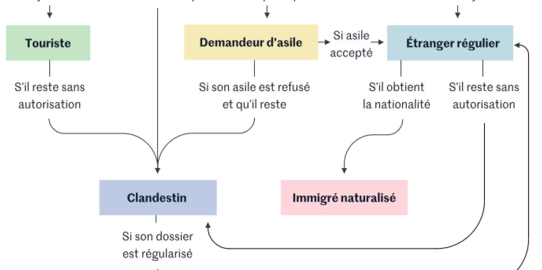 Rsa Soins Aide Au Logement A Quoi Ont Droit Les Immigres En France