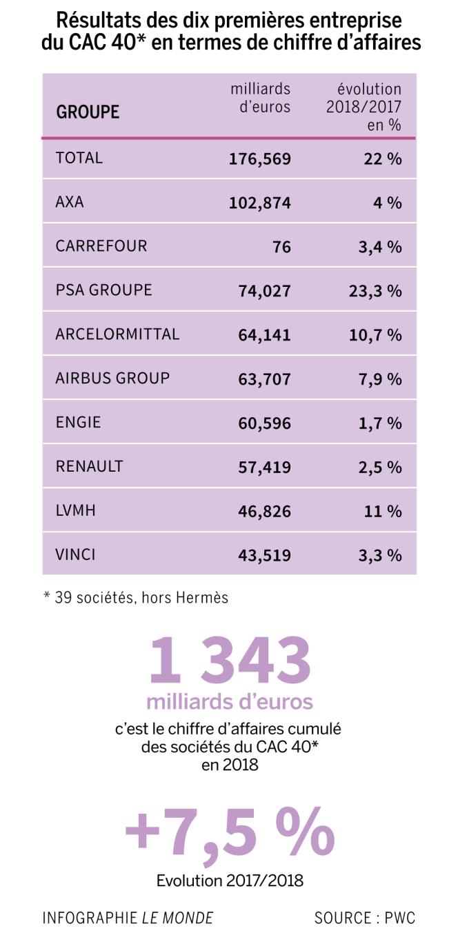Résultats 2018 des sociétés du CAC40 (hormis Hermès) en termes de chiffre d'affaires
