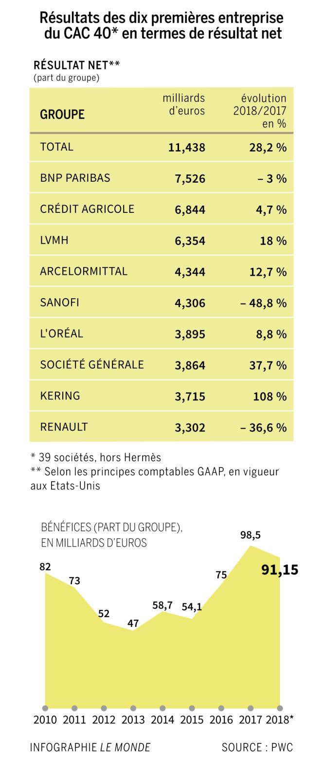 Résultats 2018 des sociétés du CAC40 (hormis Hermès) en termes de résultat net