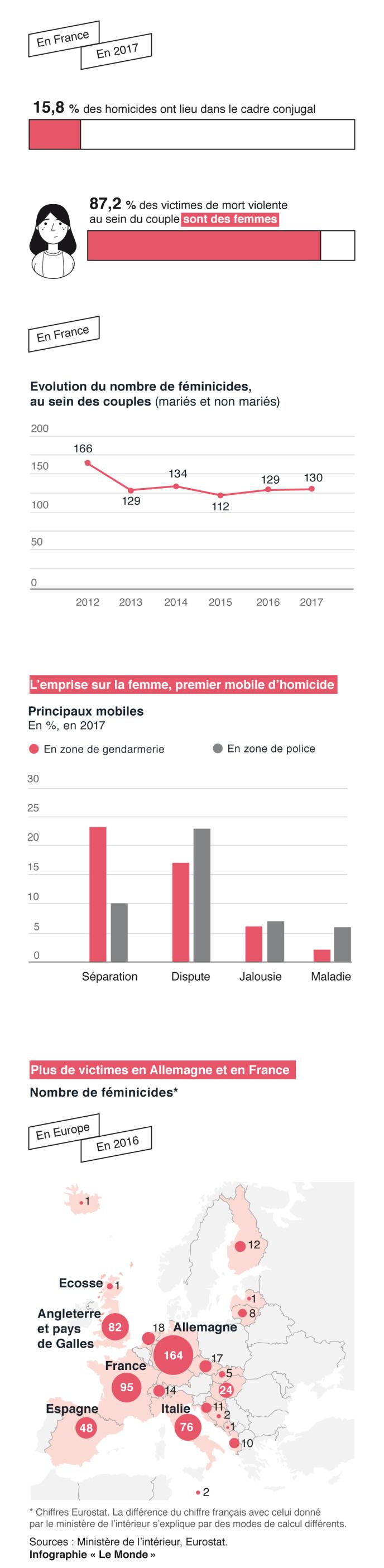Féminicides en hausse en 2019, les plaintes des futures victimes toujours vaines dans AC ! Brest 9550229_g-9oXevEqMUKSa8MvIs2-Zjl