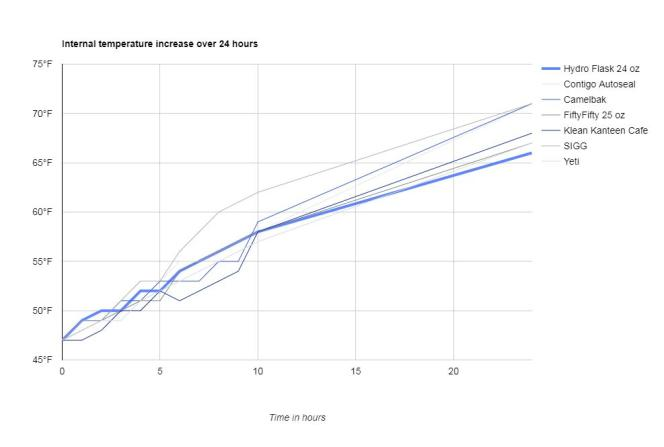 Augmentation de la température interne sur une période de 24heures