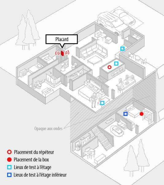 Cette illustration indique les endroits où le routeur, le répéteur et chaque ordinateur portable de test ont été installés dans notre maison test.
