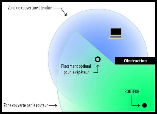 Un bon positionnement du répéteur Wi-Fi est essentiel à son bon fonctionnement. La qualité du réseau qu'il offre ne peut surpasser la qualité de sa liaison terrestre au routeur, ce qui signifie qu'il faut que le répéteur se trouve bien plus près du routeur qu'on ne pourrait le penser.