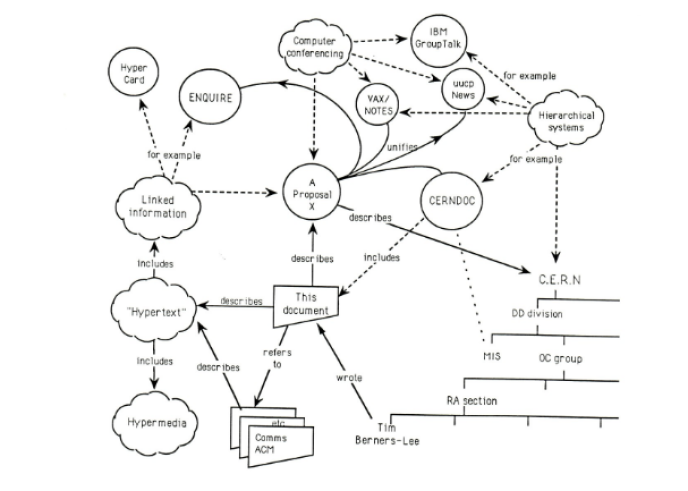 Première description du Web, en mars 1989, par Tim Berners-Lee.
