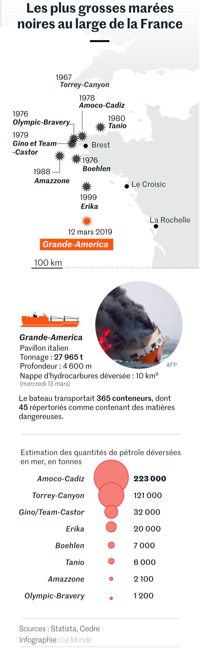 Les plus grosses marées noires au large de la France.