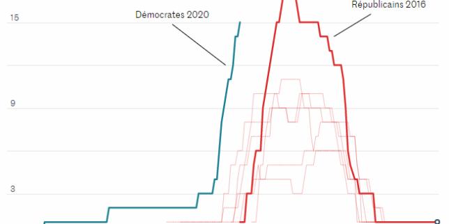 Evolution du nombre de candidats à la primaire du parti démocrate en 2020 comparé aux primaires républicaines depuis 1980, dans les mois précédant l'élection présidentielle.