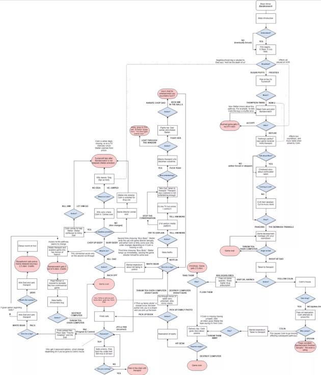 Sur l'espace de discussion Reddit, de nombreux utilisateurs ont bâti des plans des divers chemins possibles de «Bandersnatch».