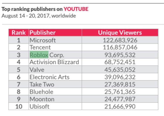 Roblox a réuni plus de 90 millions de spectateurs sur YouTube en une seule semaine, en août 2017.