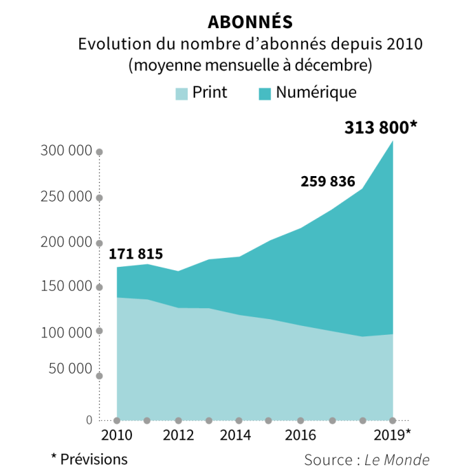 Groupe Le Monde: un résultat net bénéficiaire et en progression