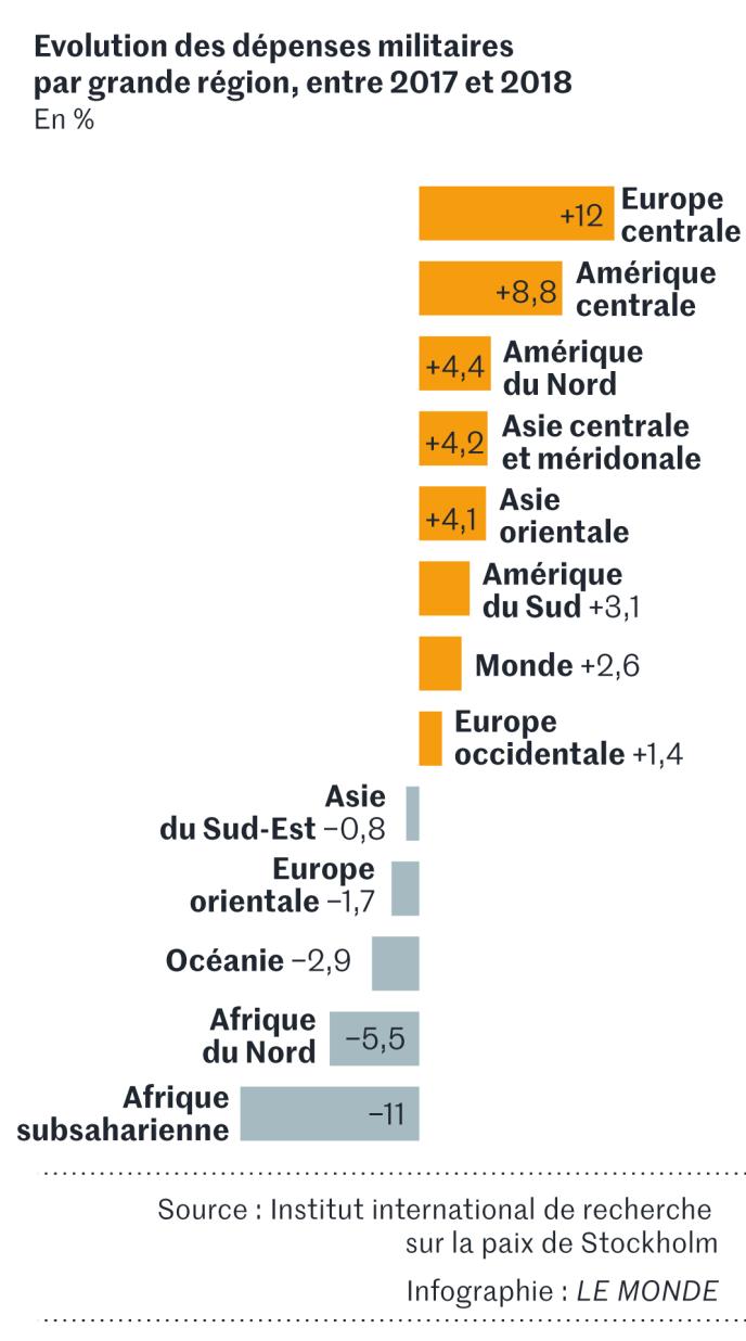 Evolution des dépenses militaires par grandes régions entre 2017 et 2018