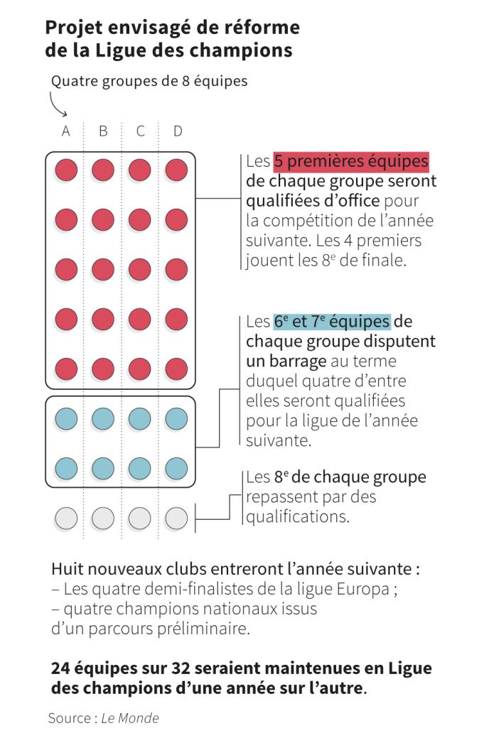 Calendrier Ligues Des Champions.Une Future Ligue Des Champions En Circuit Ferme