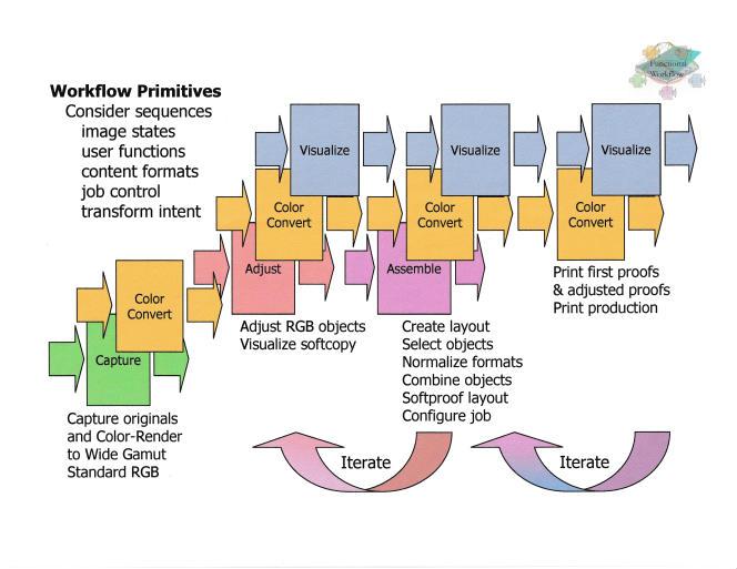 Sur ce document bureautique, le LiDE 300 a capturé un texte précis, une large gamme de couleurs et des dégradés réguliers, sans suraccentuer, sursaturer ni postériser (créer des aplats successifs au lieu de dégradés réguliers).