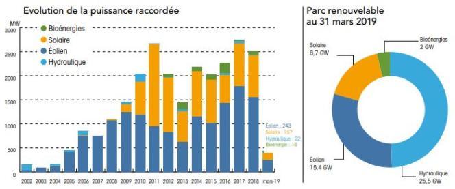 Au 31 mars 2019, le solaire photovoltaïque représentait près de 17 % de la puissance installée du parc renouvelable français.