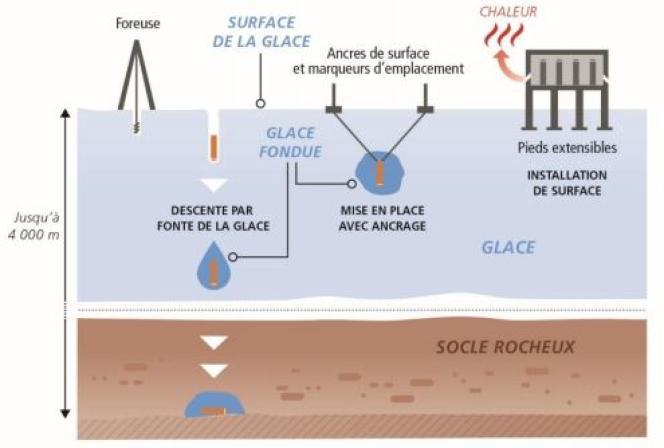 Les trois options étudiées par les Etats-Unis dans les années 1970 pour piéger les déchets dans les glaces polaires.