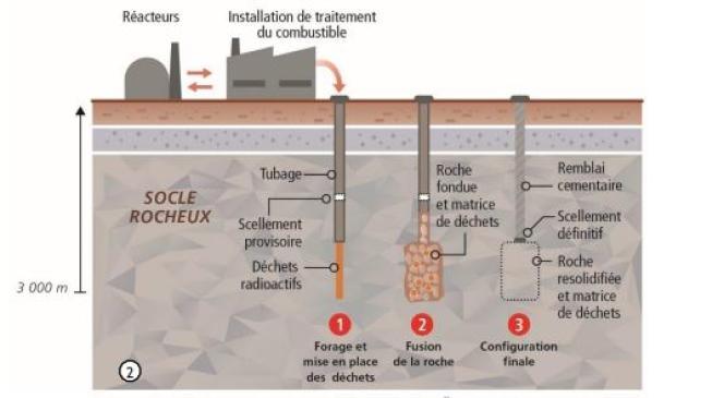 Concept d'injection de déchets radioactifs dans la proche profonde, dont la fusion assure le confinement.