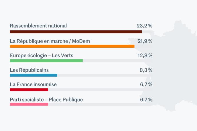 Estimations résultats élections européennes à 20h24