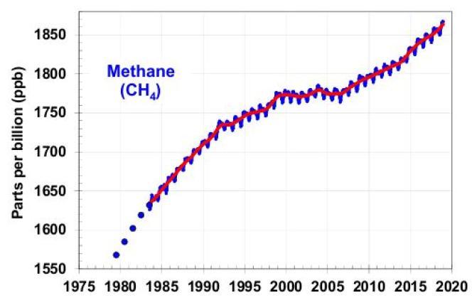 Concentration de méthane dans l'atmosphère depuis 1980 (en parties par milliard).