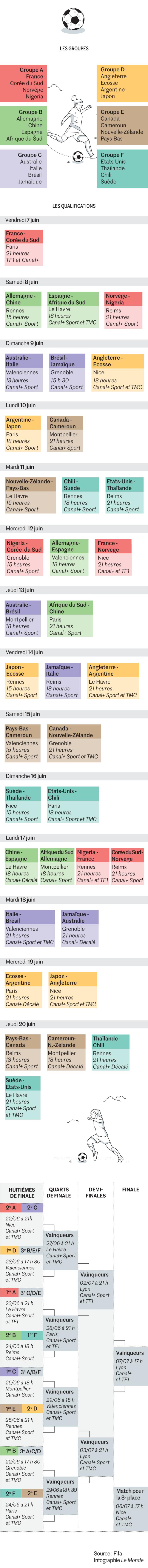 Calendrier Fifa Coupe Du Monde 2020.Calendrier Des Matchs Lieux Horaires Tout Savoir Sur La