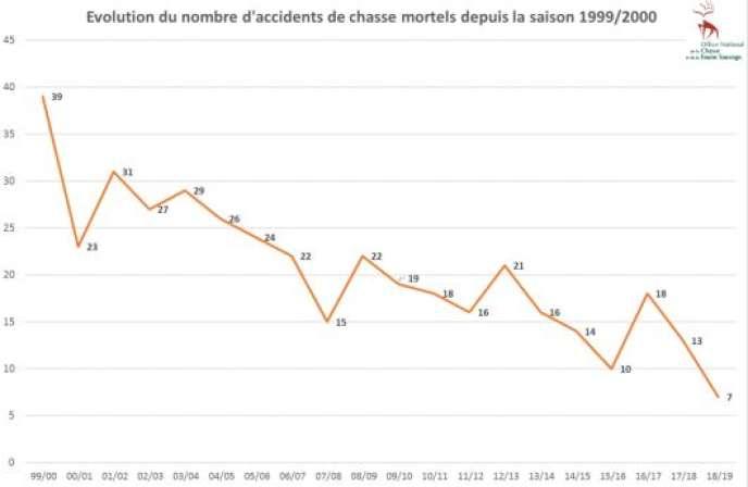 Des accidents mortels en diminution.