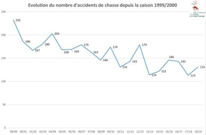 Nombre annuel d'accidents de chasse en France depuis 20 ans.