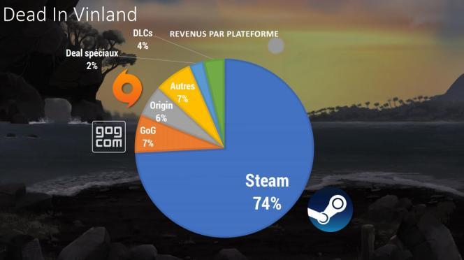 74 % des revenus proviennent du leader du jeu sur ordinateur, Steam. La sortie sur Switch, console très porteuse pour les jeux indés, devrait changer les équilibres.