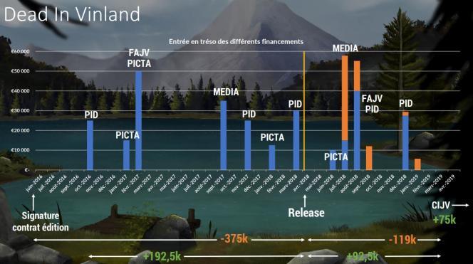 Les fonds d'aide publique se débloquent par étapes. Quant aux revenus issus des ventes (en orange), ils sont redistribués par l'éditeur deux mois et demi après la sortie.